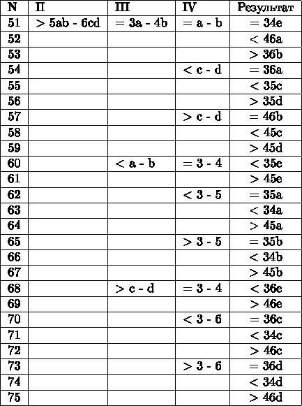 \begin{tabular}{|l|l|l|l|c|} \hline  N & II & III & IV & Результат \\ \hline 51 & > 5ab - 6cd & = 3a - 4b & = a - b & =  34e \\ \hline 52 & & & & <  46a \\ \hline 53 & & & & >  36b \\ \hline 54 & & & < c - d & =  36a \\ \hline 55 & & & & <  35c \\ \hline 56 & & & & >  35d \\ \hline 57 & & & > c - d & =  46b \\ \hline 58 & & & & <  45c \\ \hline 59 & & & & >  45d \\ \hline 60 & & < a - b & = 3 - 4 & <  35e \\ \hline 61 & & & & >  45e \\ \hline 62 & & & < 3 - 5 & =  35a \\ \hline 63 & & & & <  34a \\ \hline 64 & & & & >  45a \\ \hline 65 & & & > 3 - 5 & =  35b \\ \hline 66 & & & & <  34b \\ \hline 67 & & & & >  45b \\ \hline 68 & & > c - d & = 3 - 4 & <  36e \\ \hline 69 & & & & >  46e \\ \hline 70 & & & < 3 - 6 & =  36c \\ \hline 71 & & & & <  34c \\ \hline 72 & & & & >  46c \\ \hline 73 & & & > 3 - 6 & =  36d \\ \hline 74 & & & & <  34d \\ \hline 75 & & & & >  46d \\ \hline \end{tabular}