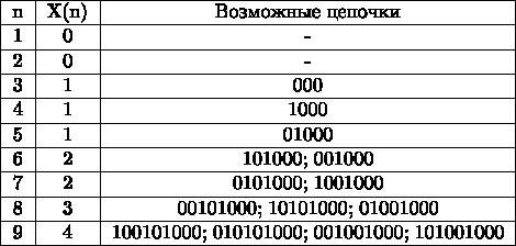 \begin{tabular}{|c|c|c|} \hline n& X(n) & Возможные цепочки \ \hline 1& 0 & - \ \hline 2& 0 & - \ \hline 3& 1 & 000 \ \hline 4& 1 & 1000 \ \hline 5& 1 & 01000 \ \hline 6& 2 & 101000; 001000 \ \hline 7& 2 & 0101000; 1001000 \ \hline 8& 3 & 00101000; 10101000; 01001000 \ \hline 9& 4 & 100101000; 010101000; 001001000; 101001000 \ \hline \end{tabular}