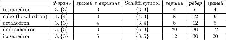 $\begin{array}{ l c c c c c c } \hline &\textit{2-грань}&\textit{граней в вершине}&\mathrm{Schl\ddot{a}fli\,symbol}&\textit{вершин}&\textit{рёбер}&\textit{граней} \\ \hline \text{tetrahedron} & 3,\{3\} & 3 & \{3,3\} & 4 & 6 & 4 \\ \hline \text{cube (hexahedron)} & 4,\{4\} & 3 & \{4,3\} & 8 & 12 & 6 \\ \hline \text{octahedron} & 3,\{3\} & 4 & \{3,4\} & 6 & 12 & 8 \\ \hline \text{dodecahedron} & 5,\{5\} & 3 & \{5,3\} & 20 & 30 & 12 \\ \hline \text{icosahedron} & 3,\{3\} & 5 & \{3,5\} & 12 & 30 & 20 \\ \hline \end{array}$
