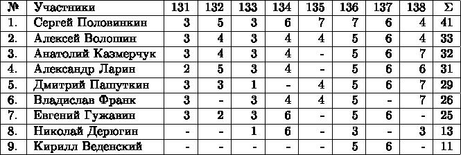 \begin{tabular}{|l|l|r|r|r|r|r|r|r|r|r|r|} \hline №& Участники& 131 & 132 & 133 & 134 & 135 & 136 & 137 &  138 & \Sigma \\  \hline 1.& Сергей Половинкин  & 3 & 5 & 3 & 6 & 7 & 7 & 6 & 4 & 41 \\  \hline 2.& Алексей Волошин  & 3 & 4 & 3 &  4 & 4 & 5 & 6 & 4 & 33 \\  \hline 3.& Анатолий Казмерчук  & 3 & 4 & 3 & 4 & - & 5 & 6 & 7 & 32 \\  \hline 4.& Александр Ларин  & 2 & 5 & 3 & 4 & - & 5 & 6 & 6 & 31 \\  \hline 5.& Дмитрий Пашуткин  & 3 & 3 & 1 & - & 4 & 5 & 6 & 7 & 29 \\  \hline 6.& Владислав Франк  & 3 & - & 3 & 4 & 4 & 5 & - & 7 & 26 \\  \hline 7.& Евгений Гужавин  & 3 & 2 & 3 & 6 & - & 5 & 6 & - & 25 \\  \hline 8.& Николай Дерюгин  & - & - & 1 & 6 & - & 3 & - & 3 & 13 \\  \hline 9.& Кирилл Веденский  & - & - & - & - & - & 5 & 6 & - & 11 \\  \hline \end{tabular}