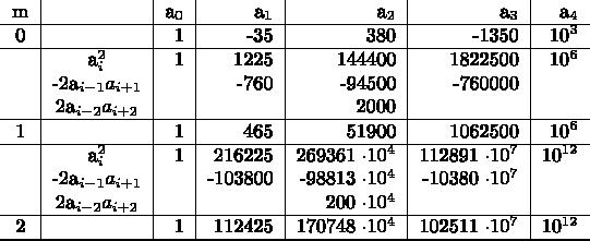 $\begin{tabular}{c|c|r|r|r|r|r}  m& &a_0&a_1&a_2&a_3&a_4 \ \hline 0& &1&-35&380&-1350&10^3  \ \hline  & a_i^2&1&1225&144400&1822500&10^6  \  & -2a_{i-1} a_{i+1}& &-760&-94500&-760000& \  & 2a_{i-2} a_{i+2}& & &2000& & \ \hline 1& &1&465&51900&1062500&10^6  \ \hline & a_i^2&1&216225&269361 \cdot 10^4&112891 \cdot 10^7&10^{12}  \  & -2a_{i-1} a_{i+1}& &-103800&-98813 \cdot 10^4&-10380 \cdot 10^7& \  & 2a_{i-2} a_{i+2}& & &200 \cdot 10^4& & \ \hline 2& &1&112425&170748 \cdot 10^4&102511 \cdot 10^7&10^{12}  \ \hline    \hline \end{tabular}$
