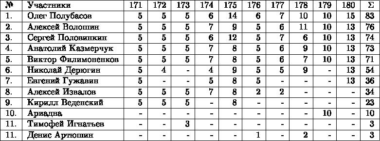 \begin{tabular}{ l l r r r r r r r r r r r r r }  \hline №& Участники& 171 & 172 & 173 & 174 & 175 & 176 & 177 & 178 & 179 & 180 & \Sigma \\  \hline 1.& Олег Полубасов  & 5 & 5 & 5  & 6 & 14 & 6 & 7 & 10 & 10 & 15 & 83 \\  \hline 2.& Алексей Волошин  & 5 & 5 & 5 & 7 & 9 & 5 & 6 & 11 & 10 & 13 & 76 \\  \hline 3.& Сергей Половинкин  & 5 & 5 & 5 & 6 & 12 & 5 & 7 & 6 & 10 & 13 & 74 \\  \hline 4.& Анатолий Казмерчук  & 5 & 5 & 5 & 7 & 8 & 5 & 6 & 9 & 10 & 13 & 73 \\  \hline 5.& Виктор Филимоненков & 5 & 5 & 5 & 7 & 8 & 5 & 6 & 7 & 10 & 13 & 71 \\  \hline 6.& Николай Дерюгин  & 5 & 4 & - & 4 & 9 & 5 & 5 & 9 & - & 13 & 54 \\  \hline 7.& Евгений Гужавин  & 5 & - & - & 5 & 8 & 5 & - & - & - & 13 & 36 \\ \hline 8.& Алексей Извалов  & 5 & 5 & 5 & 7 & 8 & 2 & 2 & - & - & - & 34 \\  \hline 9.& Кирилл Веденский  & 5 & 5 & 5 & - & 8 & - & - & - & - & - & 23 \\  \hline 10.& Ариадна  & - & - & - & - & - &- & - & - & 10 & - & 10 \\  \hline 11.& Тимофей Игнатьев  & - & - & 3 & - & - & - & - & - & - & - & 3 \\  \hline 11.& Денис Артюшин  & - & - & - & - & - & 1 & - & 2 & - & - & 3 \\  \hline \end{tabular}