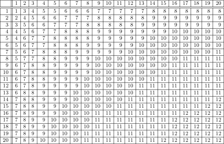 $\begin{array}{|r||r|r|r|r|r|r|r|r|r|r|r|r|r|r|r|r|r|r|r|r|} \hline   & 1& 2& 3& 4& 5& 6& 7& 8& 9&10&11&12&13&14&15&16&17&18&19&20\ \hline\hline  1& 1& 3& 4& 5& 5& 6& 6& 6& 7& 7& 7& 7& 7& 8& 8& 8& 8& 8& 8& 8\ \hline  2& 2& 4& 5& 6& 6& 7& 7& 7& 8& 8& 8& 8& 8& 9& 9& 9& 9& 9& 9& 9\ \hline  3& 3& 5& 6& 6& 7& 7& 7& 8& 8& 8& 8& 8& 9& 9& 9& 9& 9& 9& 9& 9\ \hline  4& 4& 5& 6& 7& 7& 8& 8& 8& 9& 9& 9& 9& 9& 9& 9&10&10&10&10&10\ \hline  5& 4& 6& 7& 7& 8& 8& 8& 8& 9& 9& 9& 9& 9&10&10&10&10&10&10&10\ \hline  6& 5& 6& 7& 7& 8& 8& 8& 9& 9& 9& 9& 9&10&10&10&10&10&10&10&10\ \hline  7& 5& 6& 7& 8& 8& 8& 9& 9& 9& 9& 9&10&10&10&10&10&10&10&10&11\ \hline  8& 5& 7& 7& 8& 8& 9& 9& 9&10&10&10&10&10&10&10&10&11&11&11&11\ \hline  9& 6& 7& 8& 8& 9& 9& 9& 9&10&10&10&10&10&10&10&11&11&11&11&11\ \hline 10& 6& 7& 8& 8& 9& 9& 9& 9&10&10&10&10&10&10&11&11&11&11&11&11\ \hline 11& 6& 7& 8& 8& 9& 9& 9&10&10&10&10&10&10&11&11&11&11&11&11&11\ \hline 12& 6& 7& 8& 9& 9& 9& 9&10&10&10&10&10&11&11&11&11&11&11&11&11\ \hline 13& 6& 8& 8& 9& 9& 9&10&10&10&10&10&10&11&11&11&11&11&11&11&11\ \hline 14& 7& 8& 8& 9& 9& 9&10&10&10&10&10&11&11&11&11&11&11&11&11&12\ \hline 15& 7& 8& 8& 9& 9&10&10&10&10&10&11&11&11&11&11&11&11&11&12&12\ \hline 16& 7& 8& 9& 9& 9&10&10&10&11&11&11&11&11&11&11&11&12&12&12&12\ \hline 17& 7& 8& 9& 9&10&10&10&10&11&11&11&11&11&11&11&12&12&12&12&12\ \hline 18& 7& 8& 9& 9&10&10&10&10&11&11&11&11&11&11&11&12&12&12&12&12\ \hline 19& 7& 8& 9& 9&10&10&10&11&11&11&11&11&11&11&11&12&12&12&12&12\ \hline 20& 7& 8& 9&10&10&10&10&11&11&11&11&11&11&11&12&12&12&12&12&12\ \hline \end{array}$