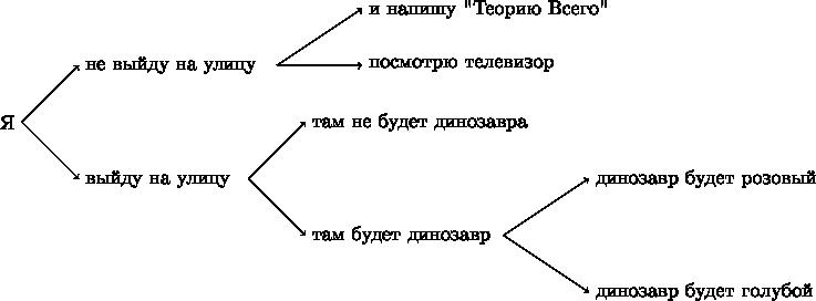 $$ \begin{tikzpicture} \node[left] at (0,0) {Я}; \draw [->] (0,0) --(1,1) node[right]{не выйду на улицу}; \draw [->] (4.5,1)--(6,2) node[right] {и напишу