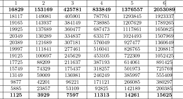 $ \begin{array}{*{20}c} \hline   \vline &  1 &\vline &  2 &\vline &  3 &\vline &  4 &\vline &  5 &\vline &  6 \vline &  \\ \hline   \vline &  {{\bf{16829}}} &\vline &  {{\bf{153169}}} &\vline &  {{\bf{425781}}} &\vline &  {{\bf{833849}}} &\vline &  {{\bf{1376557}}} &\vline &  {{\bf{2053089}}} \vline &  \\ \hline   \vline &  {{\rm{18117}}} &\vline &  {{\rm{149}}0{\rm{81}}} &\vline &  {{\rm{4}}0{\rm{59}}0{\rm{1}}} &\vline &  {{\rm{787761}}} &\vline &  {{\rm{1293845}}} &\vline &  {{\rm{1923337}}} \vline &  \\ \hline   \vline &  {{\rm{19165}}} &\vline &  {{\rm{143937}}} &\vline &  {{\rm{384149}}} &\vline &  {{\rm{738985}}} &\vline &  {{\rm{12}}0{\rm{7629}}} &\vline &  {{\rm{1789265}}} \vline &  \\ \hline   \vline &  {{\rm{19925}}} &\vline &  {{\rm{137689}}} &\vline &  {{\rm{36}}0{\rm{477}}} &\vline &  {{\rm{687473}}} &\vline &  {{\rm{1117861}}} &\vline &  {{\rm{165}}0{\rm{825}}} \vline &  \\ \hline   \vline &  {{\rm{2}}0{\rm{349}}} &\vline &  {{\rm{13}}0{\rm{289}}} &\vline &  {{\rm{334837}}} &\vline &  {{\rm{633177}}} &\vline &  {{\rm{1}}0{\rm{24493}}} &\vline &  {{\rm{15}}0{\rm{7969}}} \vline &  \\ \hline   \vline &  {{\rm{2}}0{\rm{389}}} &\vline &  {{\rm{121689}}} &\vline &  {{\rm{3}}0{\rm{7181}}} &\vline &  {{\rm{576}}0{\rm{49}}} &\vline &  {{\rm{927477}}} &\vline &  {{\rm{136}}0{\rm{649}}} \vline &  \\ \hline   \vline &  {{\rm{19997}}} &\vline &  {{\rm{111841}}} &\vline &  {{\rm{277461}}} &\vline &  {{\rm{516}}0{\rm{41}}} &\vline &  {{\rm{826765}}} &\vline &  {{\rm{12}}0{\rm{8817}}} \vline &  \\ \hline   \vline &  {{\rm{19125}}} &\vline &  {{\rm{1}}00{\rm{697}}} &\vline &  {{\rm{245629}}} &\vline &  {{\rm{4531}}0{\rm{5}}} &\vline &  {{\rm{7223}}0{\rm{9}}} &\vline &  {{\rm{1}}0{\rm{52425}}} \vline &  \\ \hline   \vline &  {{\rm{17725}}} &\vline &  {{\rm{882}}0{\rm{9}}} &\vline &  {{\rm{211637}}} &\vline &  {{\rm{387193}}} &\vline &  {{\rm{614}}0{\rm{61}}} &\vline &  {{\rm{891425}}} \vline &  \\ \hline   \vline &  {{\rm{15749}}} &\vline &  {{\rm{74329}}} &\vline &  {{