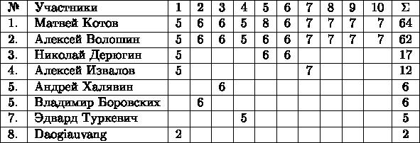 \begin{tabular}{ l l r r r r r r r r r r c } \hline № & Участники & 1 & 2 & 3 & 4 & 5 & 6 & 7 & 8 & 9 & 10 & \Sigma\\ \hline 1. & Матвей Котов     & 5 & 6 & 6 & 5 & 8 & 6 & 7 & 7 & 7 & 7 & 64\\ \hline 2. & Алексей Волошин   & 5 & 6 & 6 & 5 & 6 & 6 & 7 & 7 & 7 & 7 & 62\\ \hline 3. & Николай Дерюгин   & 5 &   &   &   & 6 & 6 &   &   &   &   & 17\\ \hline 4. & Алексей Извалов   & 5 &   &   &   &   &   &  7 &   &   &   & 12\\ \hline 5. & Андрей Халявин    &   &   & 6 &   &   &   &   &   &   &   & 6\\ \hline 5. & Владимир Боровских &   & 6 &    &    &   &   &   &  &   &   & 6\\ \hline 7. & Эдвард Туркевич     &   &   &   &  5 &    &  &   &   &  &   & 5\\ \hline 8. & Daogiauvang         & 2 &   &   &    &    &   &   &   &   &    & 2\\ \hline \end{tabular}