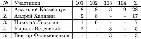 $\begin{tabular}{ l l r r r r r }  \hline  №& Участники& 101 & 102 & 103 & 104 & \Sigma \\  \hline  1.& Анатолий Казмерчук & 8 & 8 & 3 & 9 & 28 \\  \hline 2.& Андрей Халявин & 9 & 8 & - & - & 17 \\  \hline  3. & Николай Дерюгин & 1 & 6 & - & - & 7 \\  \hline  4. & Кирилл Веденский & 2 & - & 3 & - & 5 \\  \hline  5. & Виктор Филимоненков & - & - & 3 & - & 3 \\  \hline \end{tabular}$
