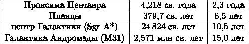 $$\begin{array}{ c c c } \hline \text{Проксима Центавра} & 4{,}218\text{ св. года} & 2{,}3\text{ года} \\ \hline \text{Плеяды} & 379{,}7\text{ св. лет} & 6{,}5\text{ лет} \\ \hline \text{центр Галактики (Sgr A*)} & 24\,824\text{ св. лет} & 10{,}5\text{ лет} \\ \hline \text{Галактика Андромеды (M31)} & 2{,}571\text{ млн св. лет} & 15{,}0\text{ лет} \\ \hline \end{array}$$