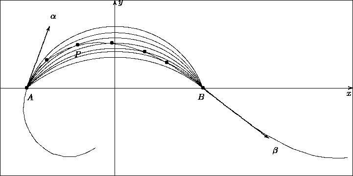 $\begin{xy} /r1pt/:, (0,0);(400,0)**@{-}, (400,0);(400,200)**@{-}, (400,200);(0,200)**@{-}, (0,200);(0,0)**@{-}, (130,0);(130,200)**@{-}*@{>},(134,193)*!DL{y}, (0,100);(400,100)**@{-}*@{>},(393,91)*!DL{x}, (30,86)*!DL{A},(224,87)*!DL{B}, , (394,21) ;(381,20) **\crv{(388,20) }, (381,20) ;(369,21) **\crv{(375,21) }, (369,21) ;(356,23) **\crv{(362,22) }, (356,23) ;(344,27) **\crv{(350,25) }, (344,27) ;(332,31) **\crv{(338,29) }, (332,31) ;(320,37) **\crv{(326,34) }, (320,37) ;(309,43) **\crv{(315,40) }, (309,43) ;(298,49) **\crv{(303,46) }, (298,49) ;(287,56) **\crv{(293,53) }, (287,56) ;(277,64) **\crv{(282,60) }, (277,64) ;(267,71) **\crv{(272,68) }, (267,71) ;(257,79) **\crv{(262,75) }, (257,79) ;(247,87) **\crv{(252,83) }, (247,87) ;(237,95) **\crv{(242,91) }, (237,95) ;(227,103)**\crv{(232,99) }, (227,103);(217,111)**\crv{(222,107)}, (217,111);(206,118)**\crv{(211,114)}, (206,118);(196,125)**\crv{(201,121)}, (196,125);(185,131)**\crv{(190,128)}, (185,131);(173,137)**\crv{(179,134)}, (173,137);(161,142)**\crv{(167,140)}, (161,142);(149,146)**\crv{(155,144)}, (149,146);(137,149)**\crv{(143,148)}, (137,149);(124,151)**\crv{(131,150)}, (124,151);(112,152)**\crv{(118,151)}, (112,152);(99,151) **\crv{(105,151)}, (99,151) ;(86,148) **\crv{(93,149) }, (86,148) ;(74,144) **\crv{(80,146) }, (74,144) ;(63,138) **\crv{(69,141) }, (63,138) ;(53,131) **\crv{(58,135) }, (53,131) ;(43,122) **\crv{(48,127) }, (43,122) ;(36,112) **\crv{(40,117) }, (36,112) ;(30,100) **\crv{(33,106) }, (30,100) ;(27,88)  **\crv{(29,94)  }, (27,88)  ;(26,75)  **\crv{(27,82)  }, (26,75)  ;(28,63)  **\crv{(27,69)  }, (28,63)  ;(33,51)  **\crv{(30,57)  }, (33,51)  ;(40,40)  **\crv{(36,46)  }, (40,40)  ;(49,32)  **\crv{(44,36)  }, (49,32)  ;(60,25)  **\crv{(54,28)  }, (60,25)  ;(72,22)  **\crv{(66,24)  }, (72,22)  ;(85,22)  **\crv{(79,22)  }, (85,22)  ;(97,26)  **\crv{(91,24)  }, (97,26)  ;(108,32) **\crv{(103,29) }, , (53,132)*{\bullet}, (88,149)*{\bullet}, (127,151)*{\bullet}, (164,141)*{\bullet}, (189