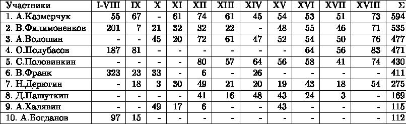 \begin{tabular}{ l r r r r r r r r r r r r c } \hline Участники                &I-VIII&IX&X&XI&XII&XIII&XIV&XV&XVI&XVII&XVIII&\Sigma\\ \hline 1. А.Казмерчук &55&67&-&61&74&61&45&54&53&51&73&594\\ \hline 2. В.Филимоненков &201&7&21&32&32&22&-&48&55&46&71&535\\ \hline 3. А.Волошин &-&-&45&20&72&61&47&52&54&50&76&477\\ \hline 4. О.Полубасов &187&81&-&-&-&-&-&-&64&56&83&471\\ \hline 5. С.Половинкин &-&-&-&-&80&57&64&56&58&41&74&430\\ \hline 6. В.Франк &323&23&33&-&6&-&26&-&-&-&-&411\\ \hline 7. Н.Дерюгин &-&18&3&30&49&21&20&19&43&18&54&275\\ \hline 8. Д.Пашуткин &-&-&-&-&41&16&48&43&24&3&-&169\\ \hline 9. А.Халявин &-&-&49&17&6&-&-&43&-&-&-&115\\ \hline 10. А.Богданов &97&15&-&-&-&-&-&-&-&-&-&112\\ \hline \end{tabular}