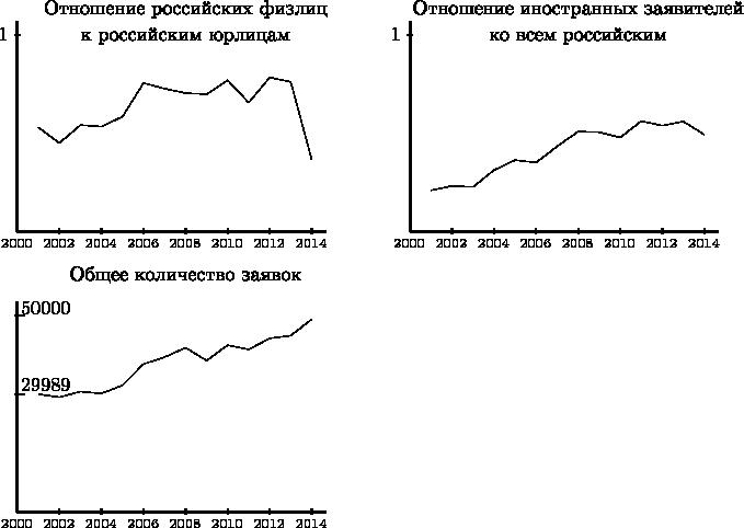 $\begin{tikzpicture} \node[below] at (3, 4.25) {$\text{Отношение российских физлиц}$}; \node[below] at (3, 3.75) {$\text{к российским юрлицам}$};   \draw[very thick, black] (0, 0) -- (0, 3.75);  \draw[thick, black] (-0.05, 3.5) -- (0.05, 3.5) \node[below] at (-0.25, 3.75) {$1$};  \draw[very thick, black] (0, 0) -- (5.5, 0); \node[below] at (0.0, 0.0) {$_{2000}$};  \draw[thick, black] (0.75, -0.05) -- (0.75, 0.05) \node[below] at (0.75, 0.0) {$_{2002}$};  \draw[thick, black] (1.5, -0.05) -- (1.5, 0.05) \node[below] at (1.5, 0.0) {$_{2004}$};  \draw[thick, black] (2.25, -0.05) -- (2.25, 0.05) \node[below] at (2.25, 0.0) {$_{2006}$};  \draw[thick, black] (3.0, -0.05) -- (3.0, 0.05) \node[below] at (3.0, 0.0) {$_{2008}$};  \draw[thick, black] (3.75, -0.05) -- (3.75, 0.05) \node[below] at (3.75, 0.0) {$_{2010}$};  \draw[thick, black] (4.5, -0.05) -- (4.5, 0.05) \node[below] at (4.5, 0.0) {$_{2012}$};  \draw[thick, black] (5.25, -0.05) -- (5.25, 0.05) \node[below] at (5.25, 0.0) {$_{2014}$};   \draw[-] (0.375,1.86)--(0.75,1.58); \draw[-] (0.75,1.58)--(1.125,1.9); \draw[-] (1.125,1.9)--(1.5,1.874); \draw[-] (1.5,1.874)--(1.875,2.05); \draw[-] (1.875,2.05)--(2.25,2.65); \draw[-] (2.25,2.65)--(2.625,2.55); \draw[-] (2.625,2.55)--(3,2.47); \draw[-] (3,2.47)--(3.375,2.45); \draw[-] (3.375,2.45)--(3.75,2.7); \draw[-] (3.75,2.7)--(4.125,2.3); \draw[-] (4.125,2.3)--(4.5,2.75); \draw[-] (4.5,2.75)--(4.875,2.67); \draw[-] (4.875,2.67)--(5.25,1.28);   \node[below] at (10, 4.25) {$\text{Отношение иностранных заявителей}$}; \node[below] at (10, 3.75) {$\text{ко всем российским}$};   \draw[very thick, black] (7, 0) -- (7, 3.75);  \draw[thick, black] (6.95, 3.5) -- (7.05, 3.5) \node[below] at (6.75, 3.75) {$1$};  \draw[very thick, black] (7, 0) -- (12.5, 0); \node[below] at (7.0, 0.0) {$_{2000}$};  \draw[thick, black] (7.75, -0.05) -- (7.75, 0.05) \node[below] at (7.75, 0.0) {$_{2002}$};  \draw[thick, black] (8.5, -0.05) -- (8.5, 0.05) \node[below] at (8.5, 0.0) {$_{2004}$};  \draw[thic