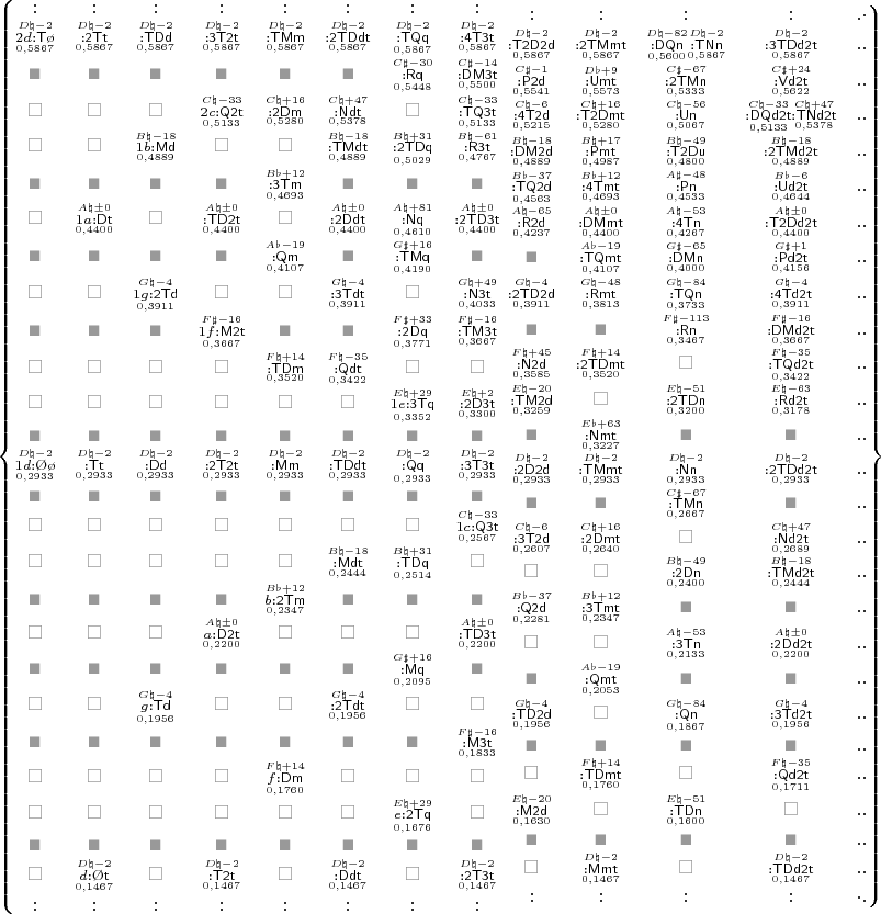 $ \left\{\begin{matrix} : &:   &:     &:       &:         &:           &:             &: \\ \scriptstyle\overset{D\natural{-}2}{\underset{0,5867}{2d\mathsf{{:}T\o}}} &\scriptstyle\overset{D\natural{-}2}{\underset{0,5867}{\mathsf{{:}2Tt}}}   &\scriptstyle\overset{D\natural{-}2}{\underset{0,5867}{\mathsf{{:}TDd}}}     &\scriptstyle\scriptstyle\overset{D\natural{-}2}{\underset{0,5867}{\mathsf{{:}3T2t}}}       &\scriptstyle\overset{D\natural{-}2}{\underset{0,5867}{\mathsf{{:}TMm}}}         &\scriptstyle\overset{D\natural{-}2}{\underset{0,5867}{\mathsf{{:}2TDdt}}}           &\scriptstyle\overset{D\natural{-}2}{\underset{0,5867}{\mathsf{{:}TQq}}}             &\scriptstyle\overset{D\natural{-}2}{\underset{0,5867}{\mathsf{{:}4T3t}}} \\ \color[rgb]{.6,.6,.6}\scriptstyle\blacksquare &\color[rgb]{.6,.6,.6}\scriptstyle\blacksquare   &\color[rgb]{.6,.6,.6}\scriptstyle\blacksquare     &\color[rgb]{.6,.6,.6}\scriptstyle\blacksquare       &\color[rgb]{.6,.6,.6}\scriptstyle\blacksquare         &\color[rgb]{.6,.6,.6}\scriptstyle\blacksquare           &\scriptstyle\overset{C\sharp{-}30}{\underset{0,5448}{\mathsf{{:}Rq}}}             &\scriptstyle\overset{C\sharp{-}14}{\underset{0,5500}{\mathsf{{:}DM3t}}} \\ \color[rgb]{.6,.6,.6}\square &\color[rgb]{.6,.6,.6}\square   &\color[rgb]{.6,.6,.6}\square     &\scriptstyle\overset{C\natural{-}33}{\underset{0,5133}{2c\mathsf{{:}Q2t}}}       &\scriptstyle\overset{C\natural{+}16}{\underset{0,5280}{\mathsf{{:}2Dm}}}         &\scriptstyle\overset{C\natural{+}47}{\underset{0,5378}{\mathsf{{:}Ndt}}}           &\color[rgb]{.6,.6,.6}\square             &\scriptstyle\overset{C\natural{-}33}{\underset{0,5133}{\mathsf{{:}TQ3t}}} \\ \color[rgb]{.6,.6,.6}\square &\color[rgb]{.6,.6,.6}\square   &\scriptstyle\overset{B\natural{-}18}{\underset{0,4889}{1b\mathsf{{:}Md}}}     &\color[rgb]{.6,.6,.6}\square       &\color[rgb]{.6,.6,.6}\square         &\scriptstyle\overset{B\natural{-}18}{\underset{0,4889}{\mathsf{{:}TMdt}}}           &\scriptstyle\overset{B\natura